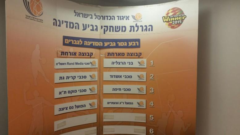"""מכבי חיפה-מכבי ת""""א והרצליה-ראשל""""צ במוקד הגרלת רבע הגמר"""