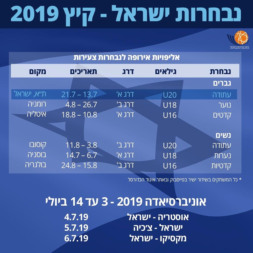 הקיץ של נבחרות ישראל
